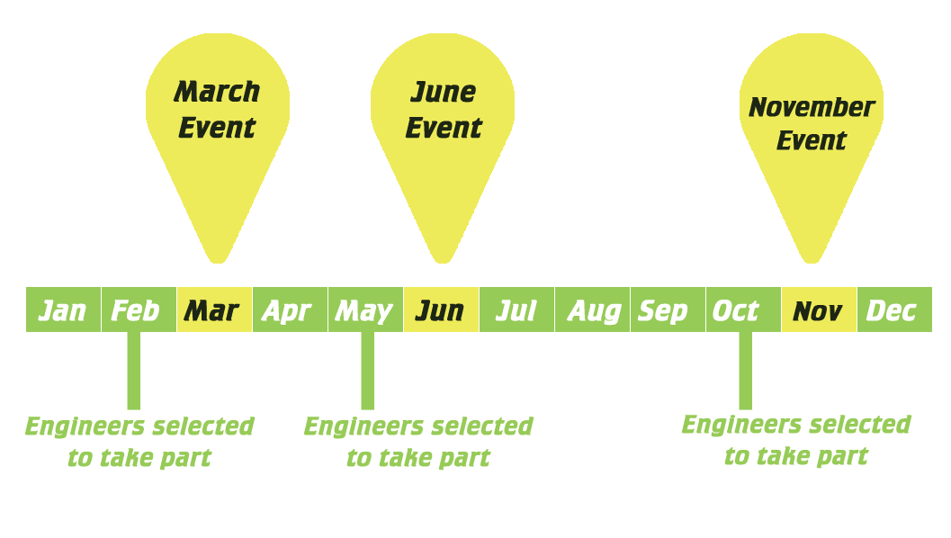 Activity timing: November, March and June
