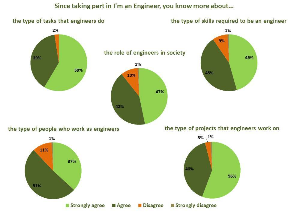 Engineer perception change - student survey results